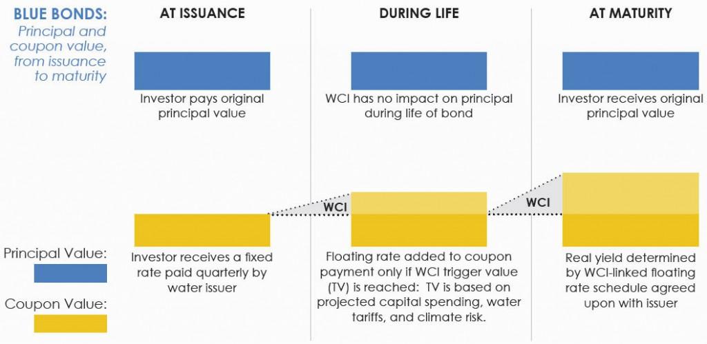 blue-bonds-chart2